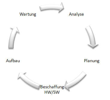 Zyklus Netzwerkprojekt